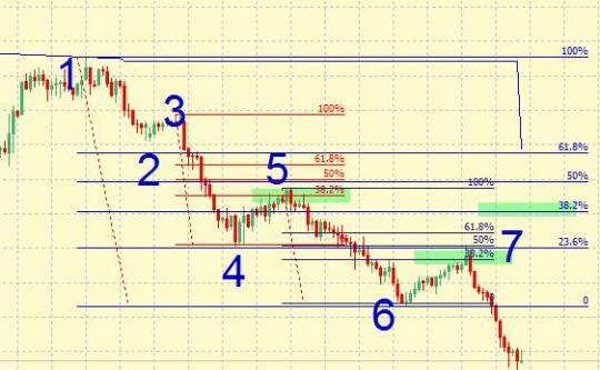 пример Стратегия форекс 4H Fibo + MTF MA