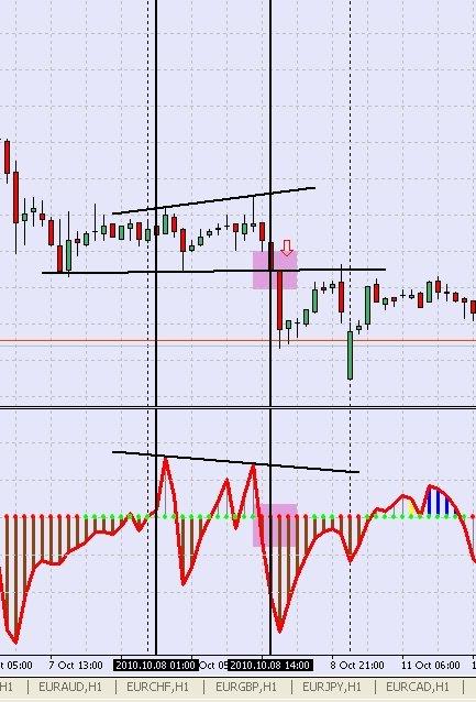 стратегия форекс CCI Divergence + Trend Line - рис.3