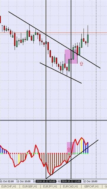 стратегия форекс CCI Divergence + Trend Line - рис.4