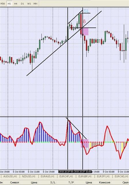 стратегия форекс CCI Divergence + Trend Line - рис.1