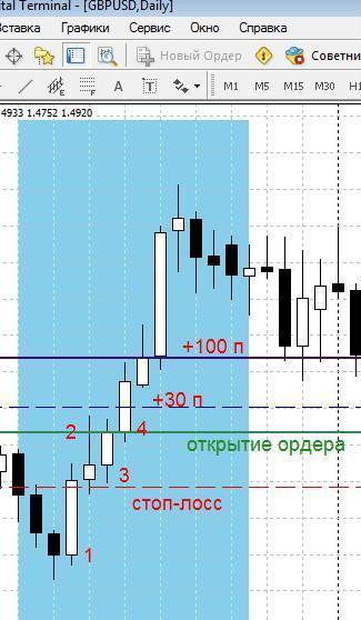 Форекс торговля 15 минут предложение на бирже торгов валюты это