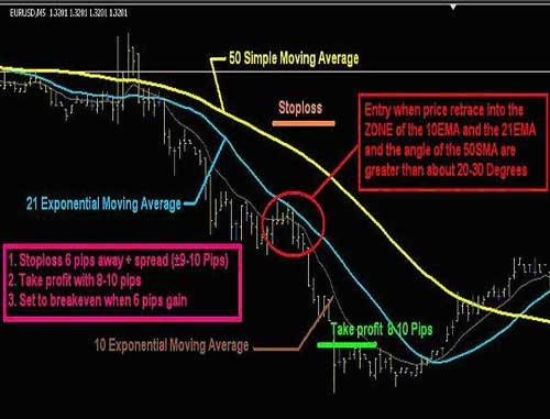 Внутридневная стратегия форекс для 5-ти минутного графика
