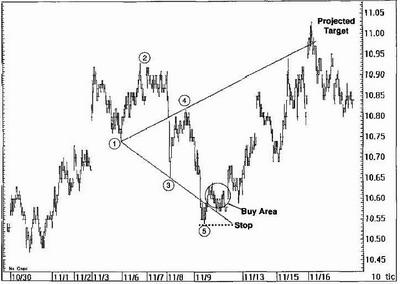 "Стратегия форекс ""Wolfe Waves"" - пример 4"