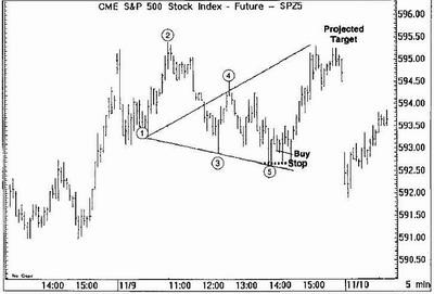 "Стратегия Forex ""Wolfe Waves"" - пример 5"