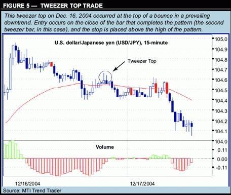 """Торговая стратегия форекс """"торговля по японским свечам"""" - рис.5"""