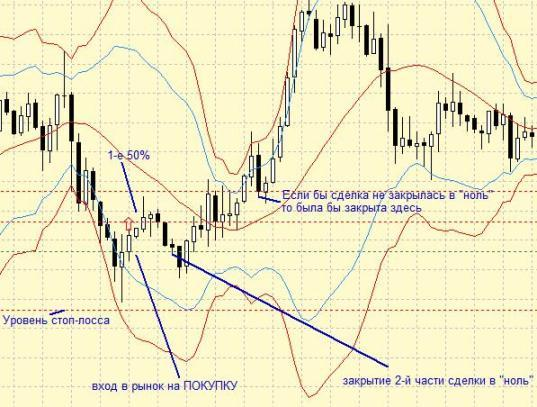 """Стратегия Forex """"Внутредневная уставка 100%"""" - заключение сделки"""