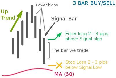 """Стратегия форекс """"3 Bar Buy / Low Set Up"""""""