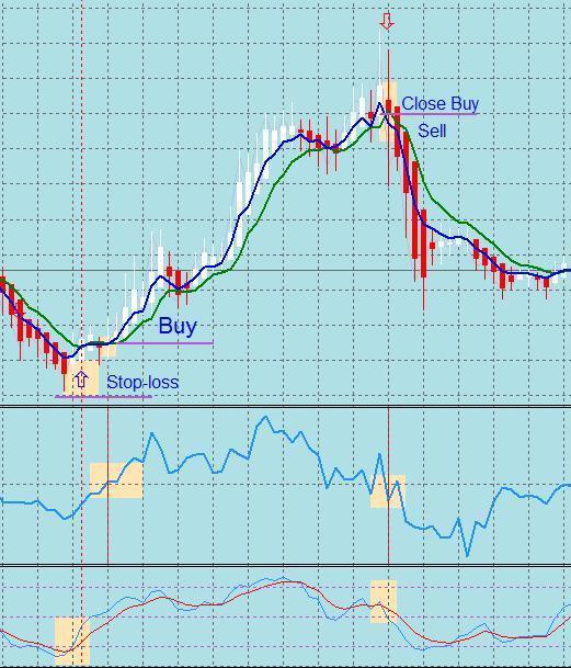 Форекс индикаторные стратегии индикатор определяющий тренд на рынке форекс
