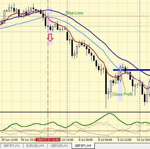 Торговая Стратегия форекса HILO для GBPJPY