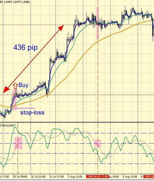 Стратегия форекс на EMA (4+13+50) + Stochastic