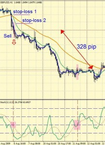 Торговая Стратегия форекс на EMA (4+13+50) + Stochastic