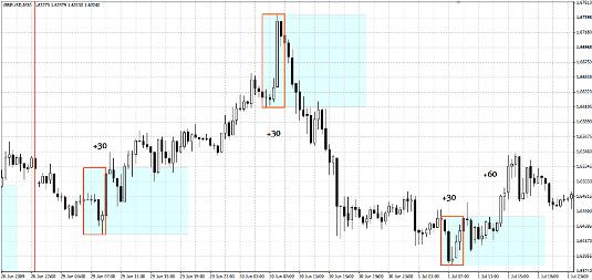 Торговая Стратегия форекс 4-7 GMT Breakout Strategy