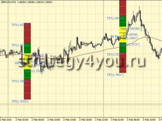 Стратегия форекс 4-6 GMT Breakout Strategy