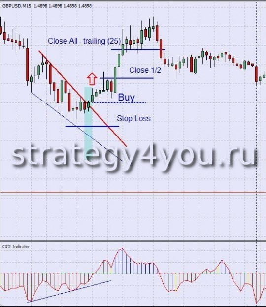 Стратегия форекс CCI Divergence + Trend Line