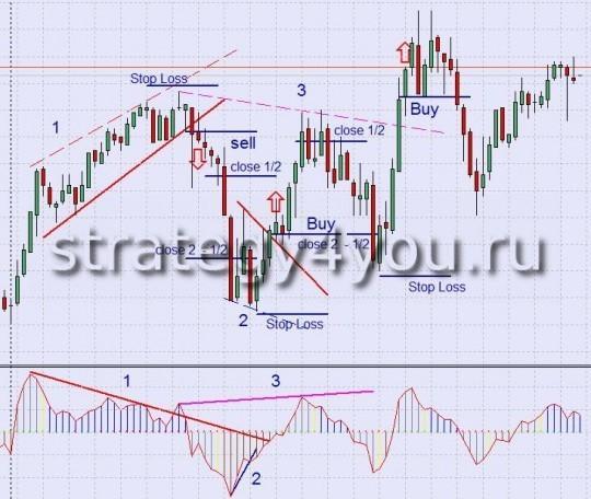 Торговая Стратегия форекс CCI Divergence + Trend Line