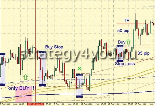 Cтратегия форекс EURUSD Trend System