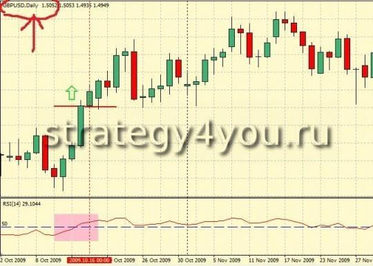 Стратегия форекс H4 Fibonacci Method - RSI на Daily