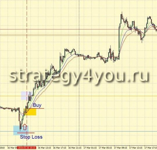 """Стратегия форекс """"Pivot + 3 EMA + PSAR"""" - вход в рынок"""