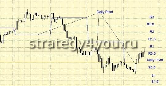 Стратегия форекс на Daily Pivot