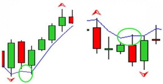 EMA (2) - проверка волны 1 на соответствие стратегии