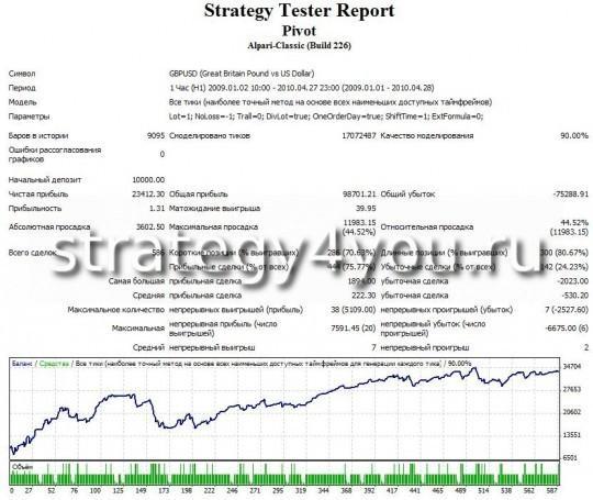 Тест Торговой Стратегии на Daily Pivot