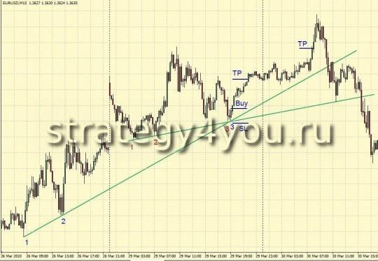 Стратегия Forex на Линиях Тренда