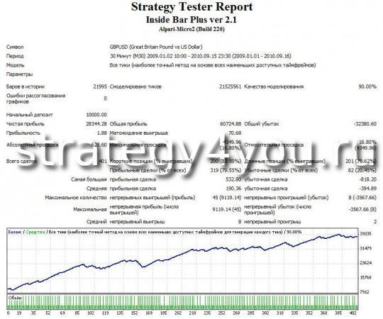 "Тест стратегии форекс ""Внутренний бар"" - GBPUSD (M30)"