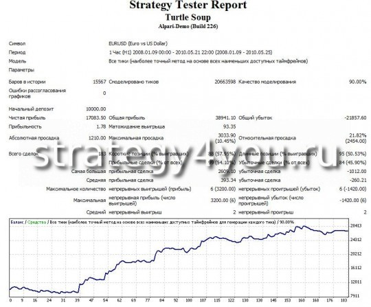 """Тест стратегии форекс """"Turtle Soup"""" - EURUSD (H1)"""