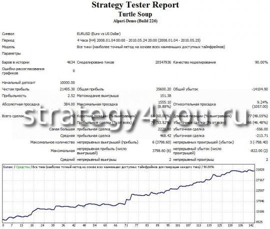 """Тест стратегии форекс """"Turtle Soup"""" - EURUSD (H4)"""