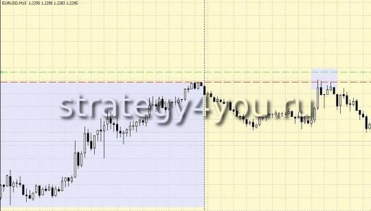 10 pips + Martingail - торговая стратегия