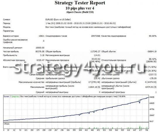 Тест советника EURUSD 10 pips multi plus