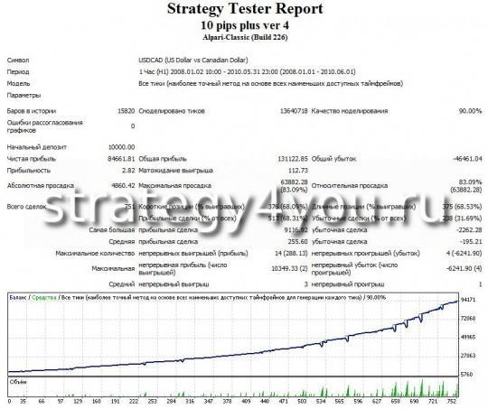 Тест советника USDCAD 10 pips multi plus