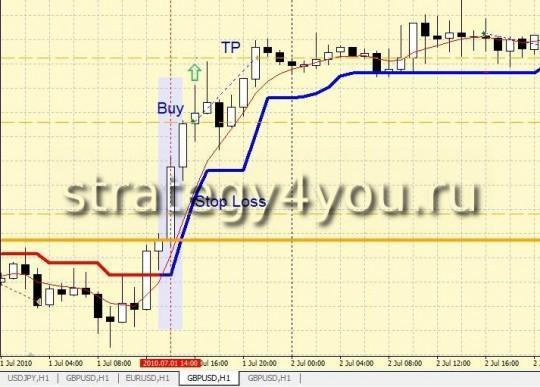"""Стратегия форекс """"Линия баланса для USD"""""""