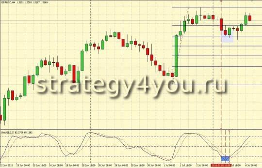 Стратегия форекс от Qwerty - H4