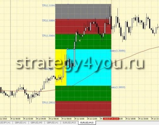 Стратегия форекс 6-8 GMT Breakout Strategy