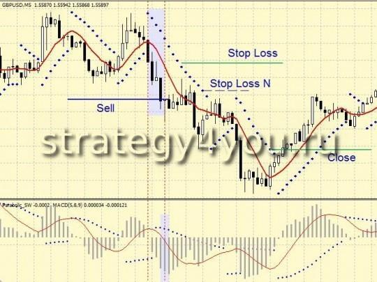 Стратегия форекс от PRESS - продажа