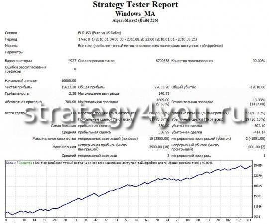 """Тест стратегии форекс """"Окно MA"""" - EURUSD (H1) при помощи советника Windows_MA"""