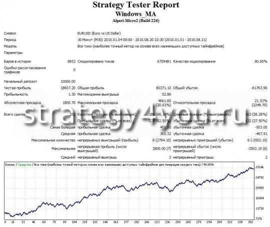 """Тест стратегии форекс """"Окно MA"""" - EURUSD (M30) при помощи советника Windows_MA"""