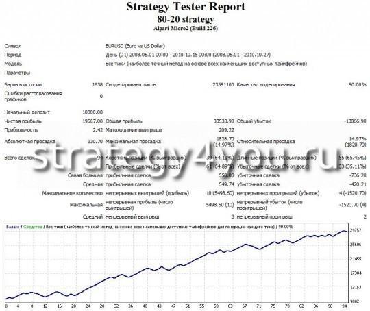 Тест стратегии форекс 80-20 - EURUSD (D1) при помощи советника 80-20 strategy