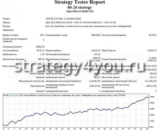 Тест стратегии форекс 80-20 - USDCAD (D1) при помощи советника 80-20 strategy