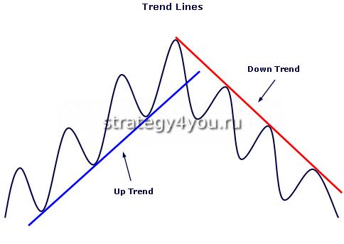 Направление тренда