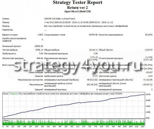 Тест советника RETURN - USDCHF (H1)