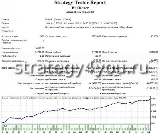 Тест Стратегии форекс BullDozer - EURUSD (H1)
