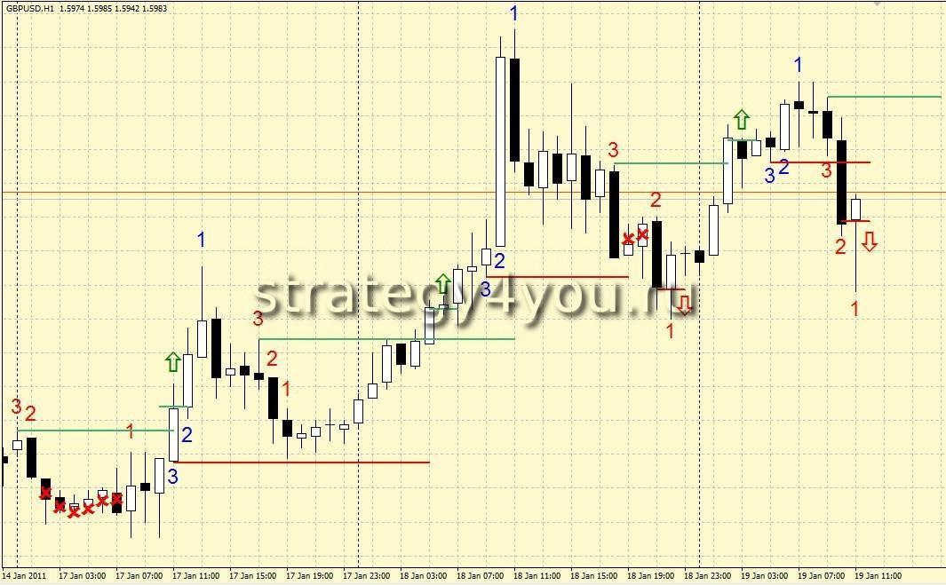 Самая мощная стратегия форекс московская биржа участники торгов