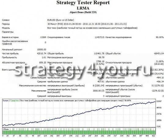 Тест стратегии форекс LRMA - EURUSD (M30)