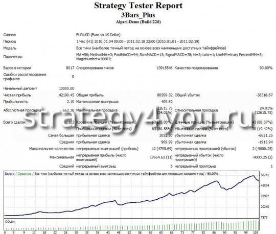 Тест советника форекс 3Bars_Plus - Динамический лот, риск -5%