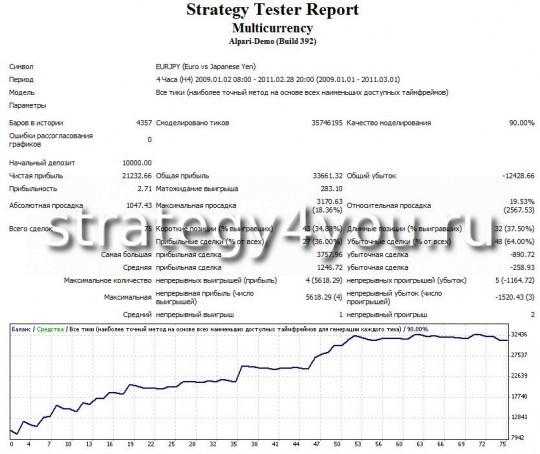 """тест стратегии форекс """"Мультивалютная"""" - EURJPY (H4)"""