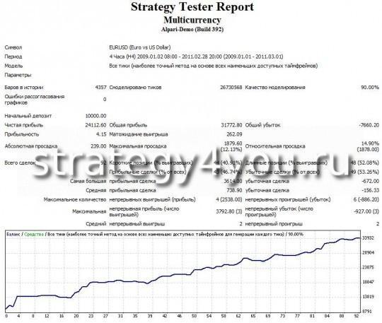 """тест стратегии форекс """"Мультивалютная"""" - EURUSD (H4)"""