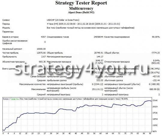 """тест стратегии форекс """"Мультивалютная"""" - USDCHF (H4)"""