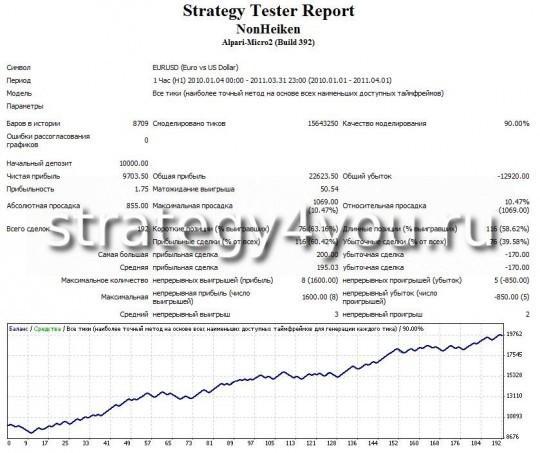 тест стратегии форекс NonHeiken - EURUSD (H1)